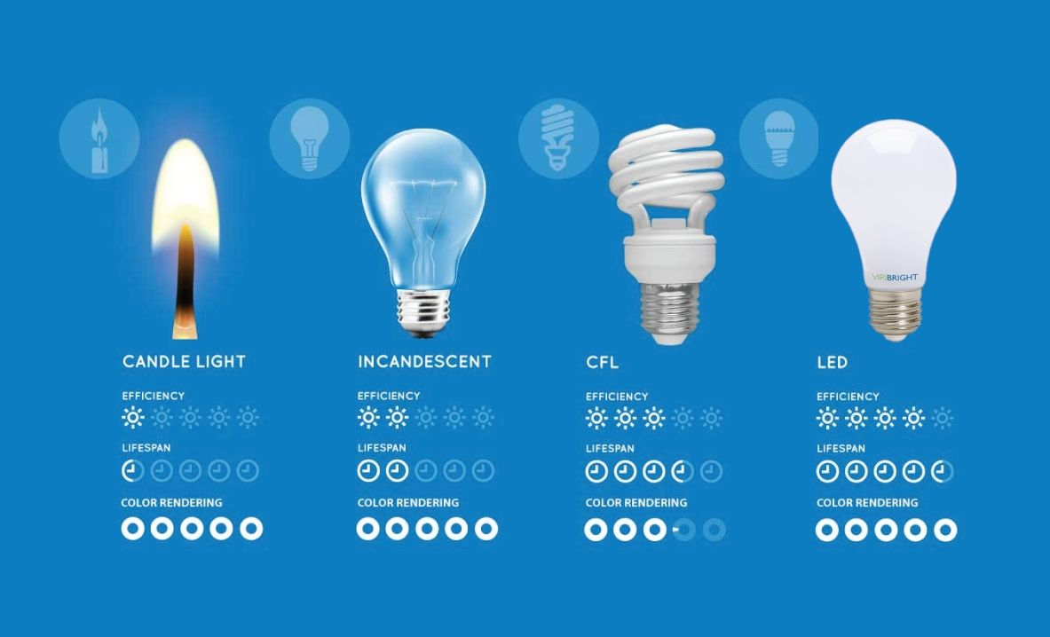 Most efficient light bulb types johncow pinterest