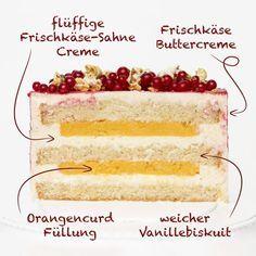 Curd ist eine englische Creme aus Eiern, Zucker, Butter und Saft von Zitrusfrüc…