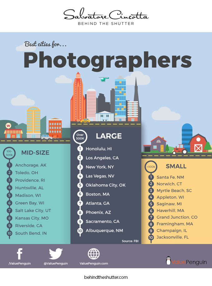 30 Best Cities For Photographers Librarian Library Science Best Cities