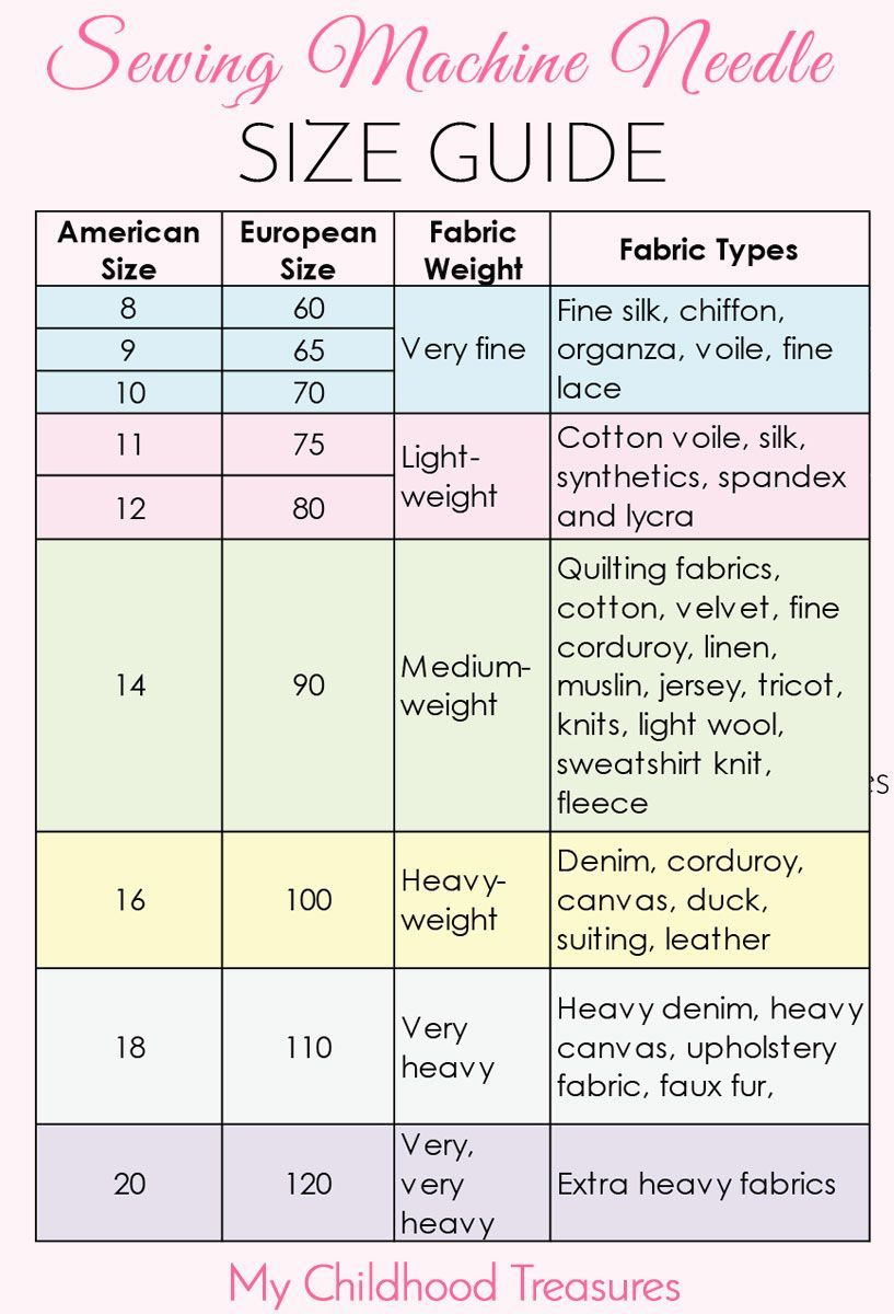 Sewing Machine Needle Sizes  GUIDE to Sizes  Uses