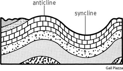 A diagram showing a syncline and an anticline. Image via ...