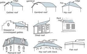 Types Of Roofs Rhyne Restoration Restores With Images Mansard