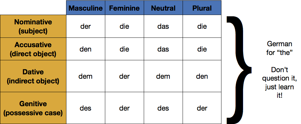 German Grammar Basics — What You Need To Know Understand | German ...