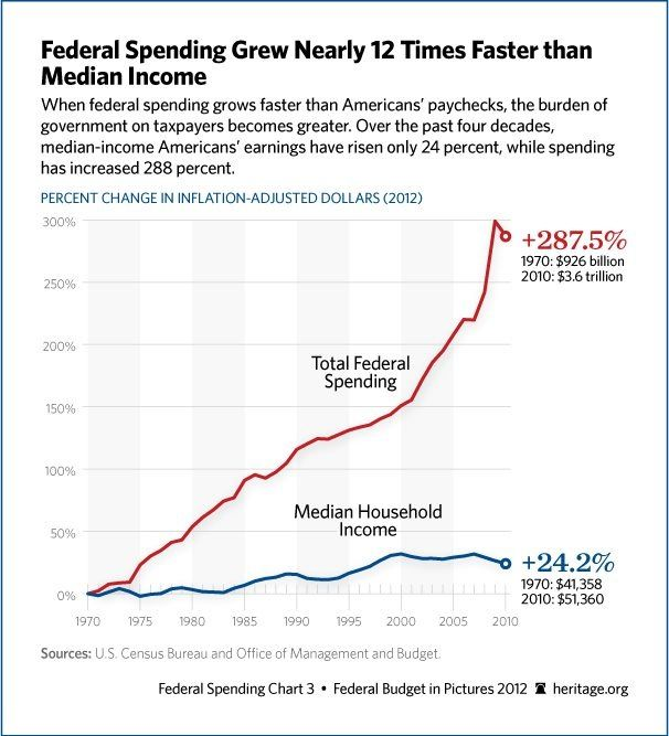 Federal Spending Vs Household Incomes Not Sustainable  Debt