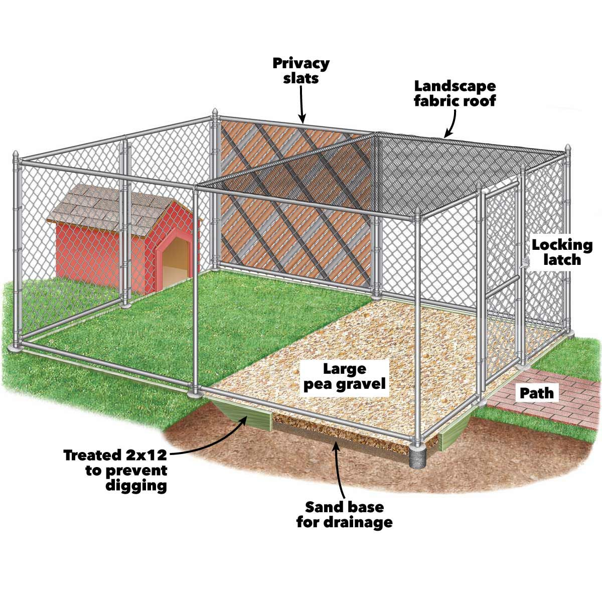 How To Build Chain Link Outdoor Dog Kennels Outdoor Dog Area Building A Dog Kennel Backyard Dog Area Outdoor dog kennel ideas