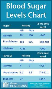 normal sugar levels chart