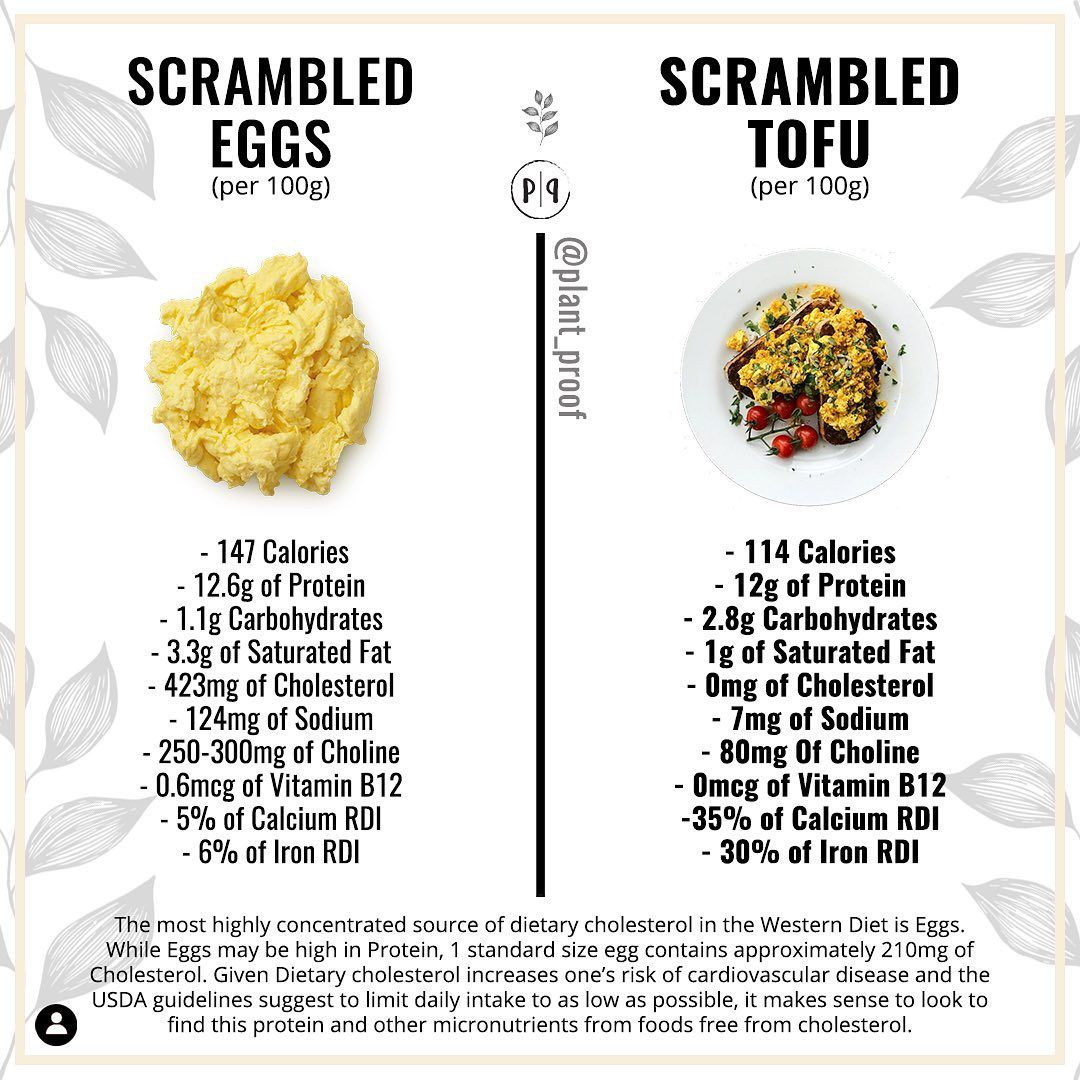 Simon J Hill On Instagram Eggs Are Admittingly A Good Source Of Protein And Micronutrients Plant Based Protein Sources Plant Based Nutrition Vegan Nutrition