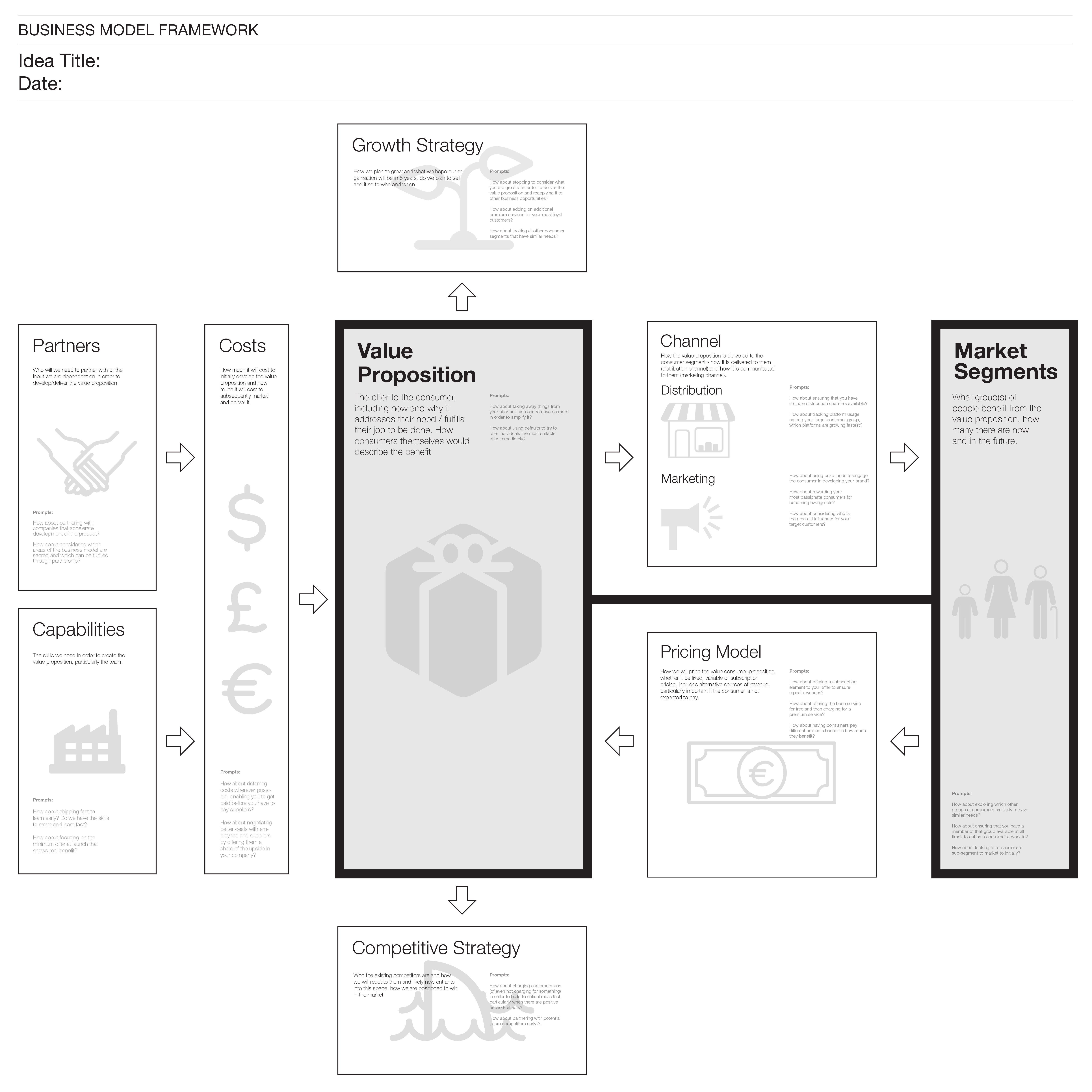Ideos Business Model Framework Similar To The Business Model Canvas Is Another Business Model Canvas Business Canvas Business Design