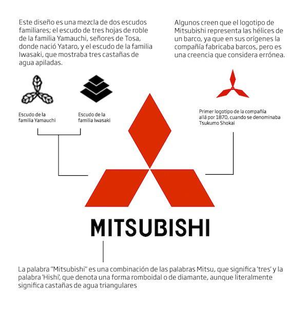Historia Logo Mitsubishi Car Logos Word Mark Logo Branding Design Logo
