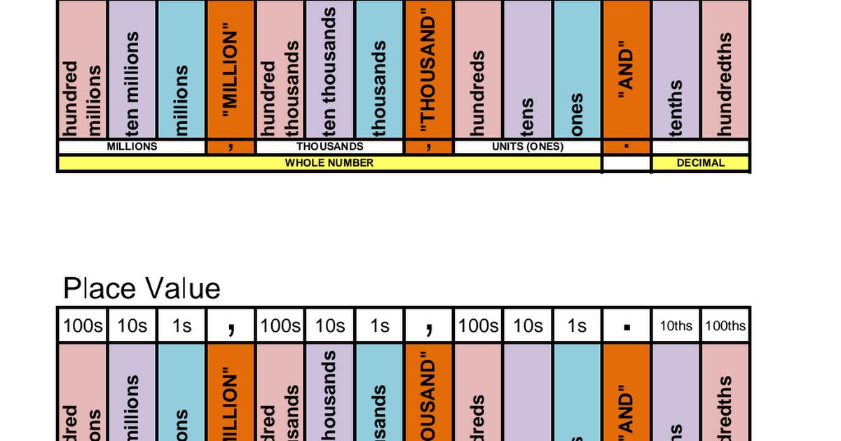 Place Value Helper Chart Millionspdf Teaching Pinterest Chart