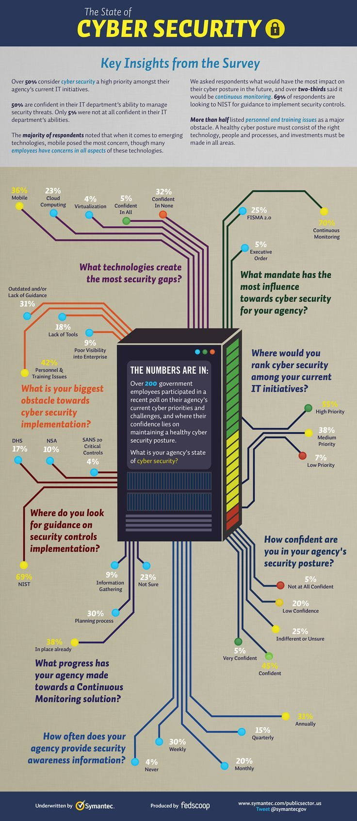 Infographic w/ server image... The State of Cybersecurity