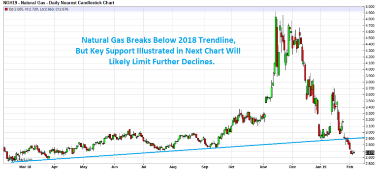 Stay In The Know With Our Energy Insights Natural Gas Prices Break Below Trendline But Further Declines Likely Limited Energy News Energy Supply Management