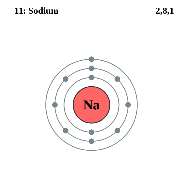 see the electron configuration diagrams for atoms of the elements rh pinterest co uk sodium atom bohr diagram sodium atom model