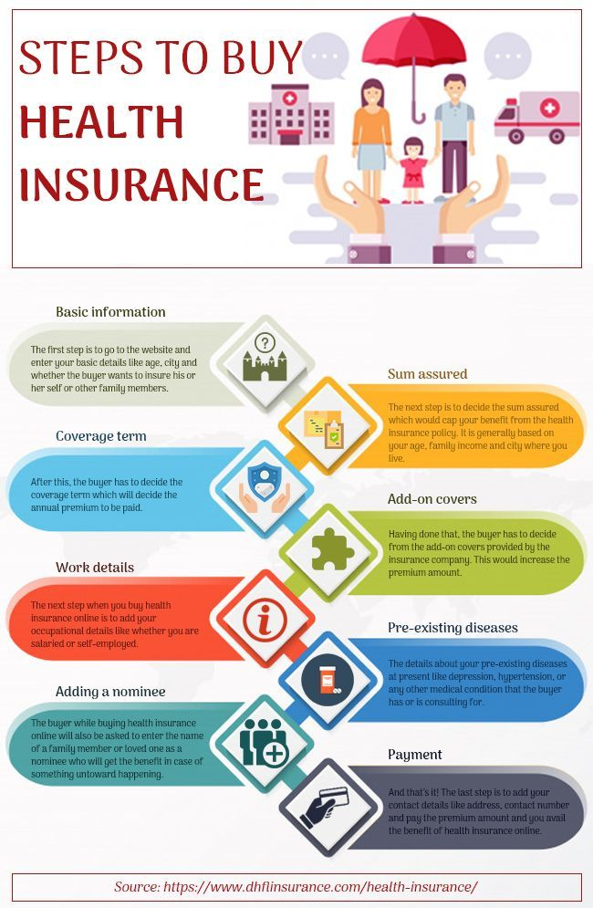 Steps to buy health insurance Health insurance can be a