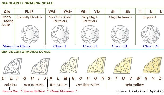 Diamond Clarity Chart Useful Website For The Cs And What They