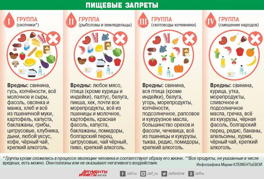 Группы Крови И Похудение. Диета по группе крови: таблица продуктов питания для похудения