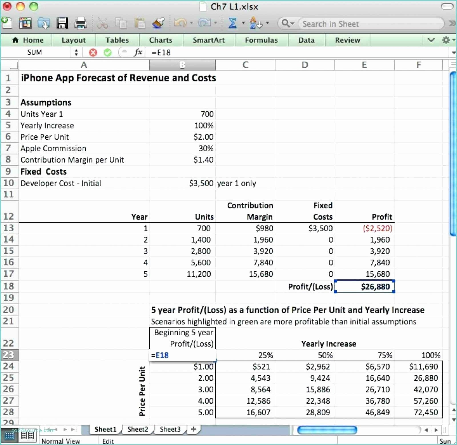 Project Management Dashboard Excel Template Free Inspirational