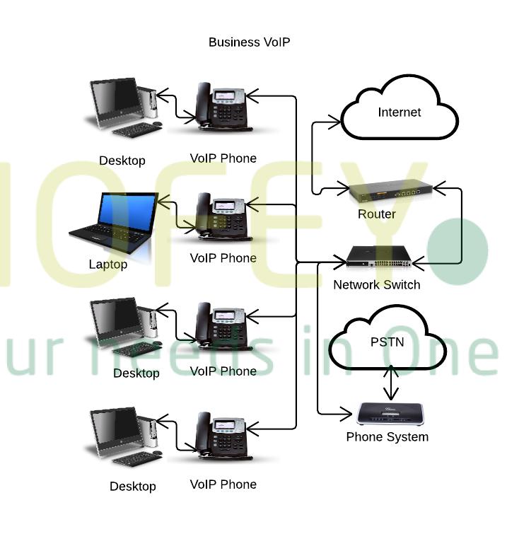 Office Pabx Panasonic Du telephone line installation in Dubai media ...