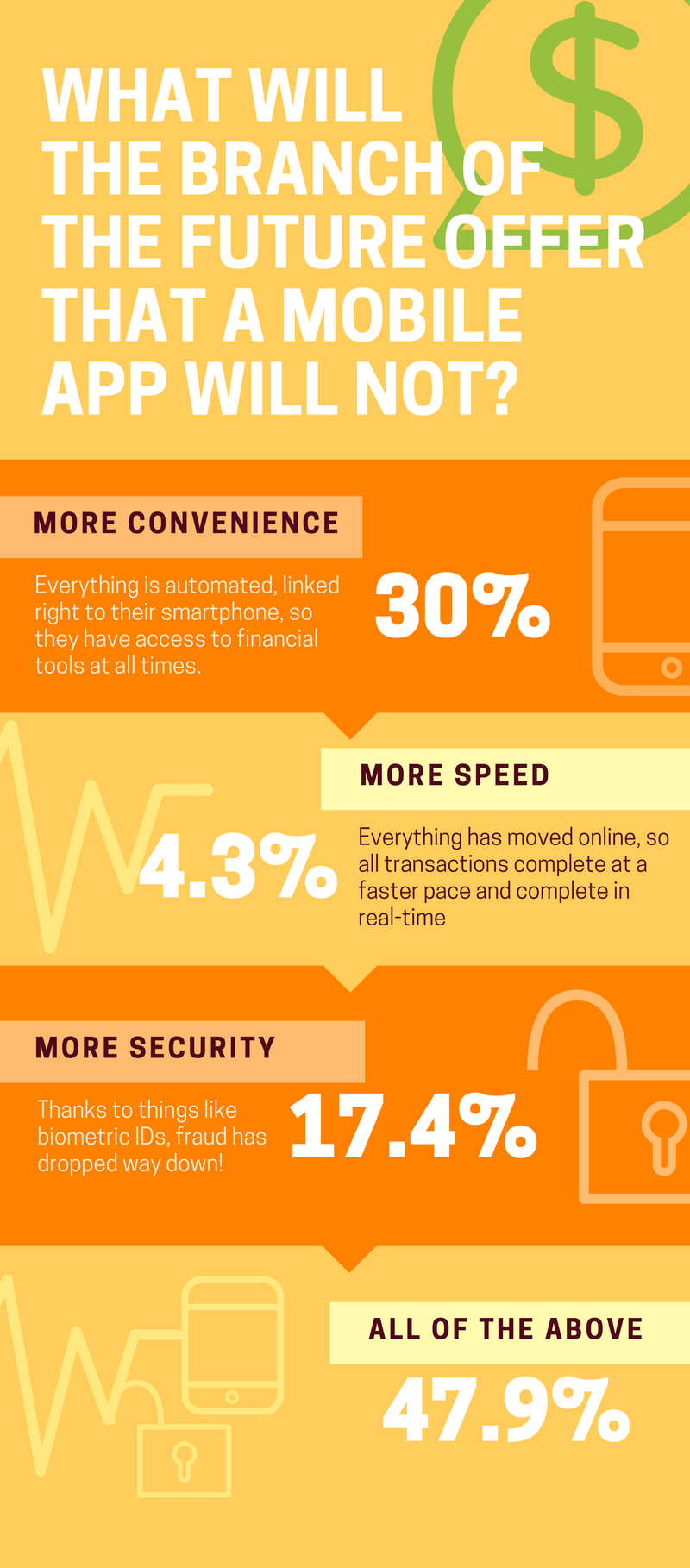 The Future of the Bank Branch [INFOGRAPHIC] Bank branch
