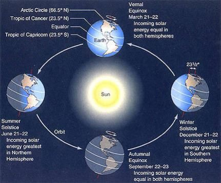 diagram of earth's rotation around the sun and how it causes diagram of rotational slip diagram of earth's rotation around the sun and how it causes seasonal variation