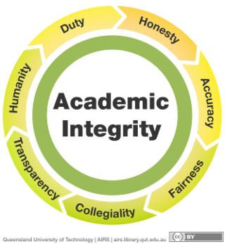 academic honesty Academic integrity and plagiarism page in the academic integrity site.