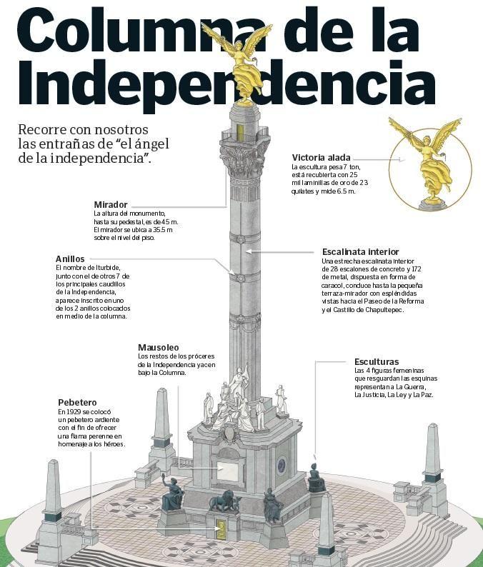 Lo Que No Sabias Sobre La Columna De Angel De La Independencia Mexico Desconocido Historia De Mexico Cultura De Mexico Arquitectura En Mexico