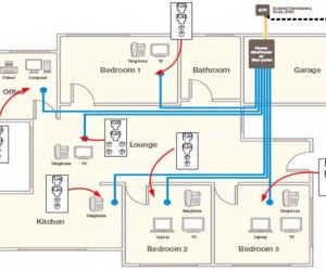 Home Electrical Wiring System Home electrical wiring