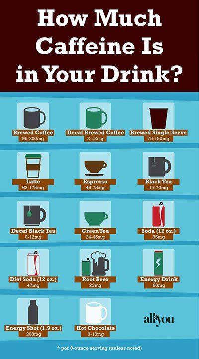Caffeine In Hot Chocolate Vs Coffee