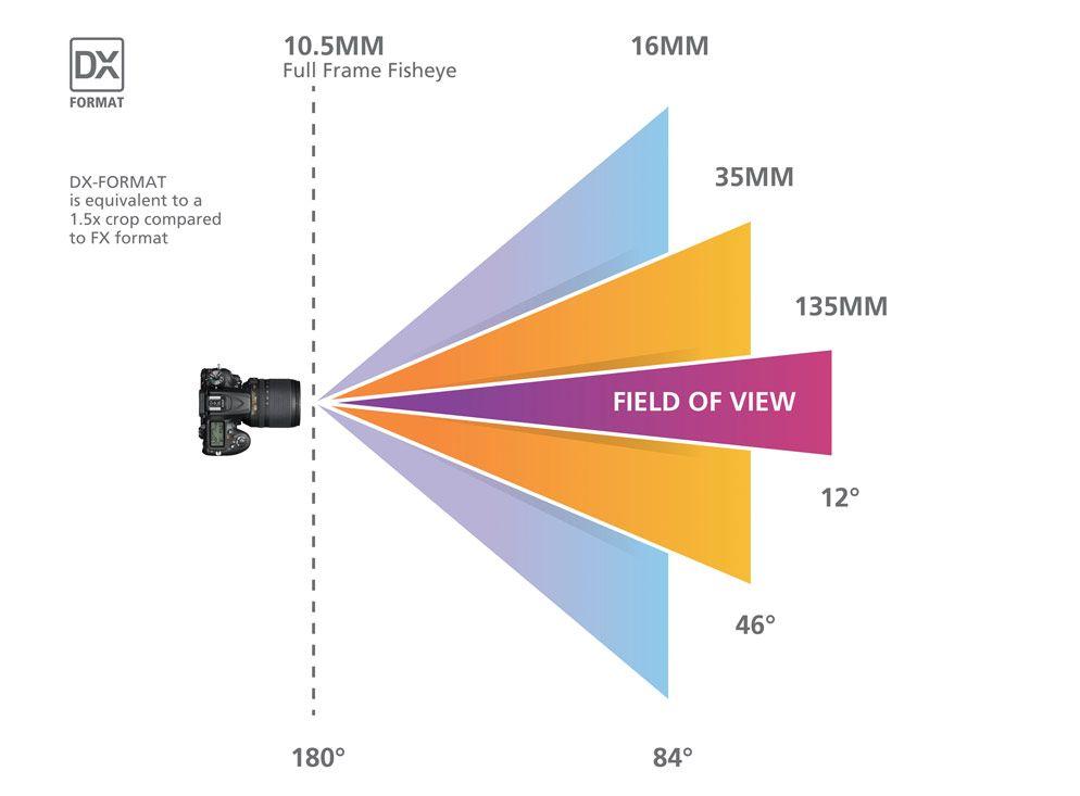 Focal Length Understanding Camera Zoom Lens Focal Length Nikon Nikon Understanding Camera Camera Zoom Lens Camera Focal Length