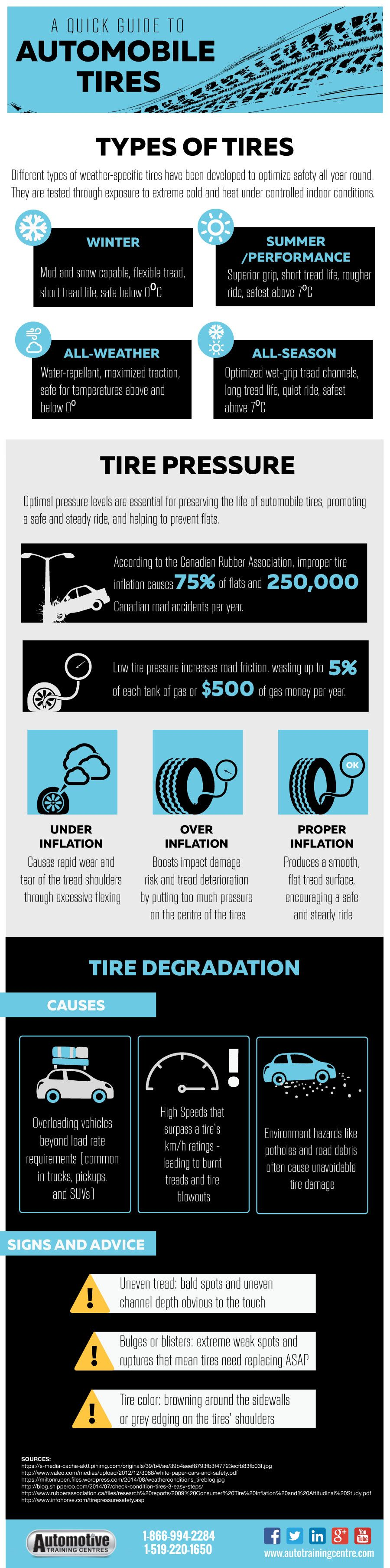 Infographic quickguide to automobile tires car care