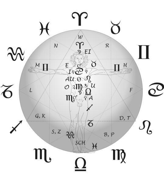 Consonants zodiac human form