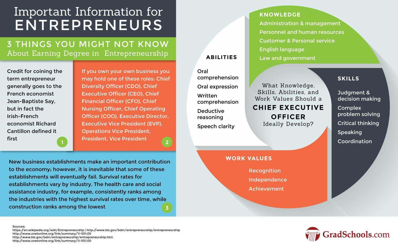 Masters In Entrepreneurship Programs Mba In Entrepreneurship