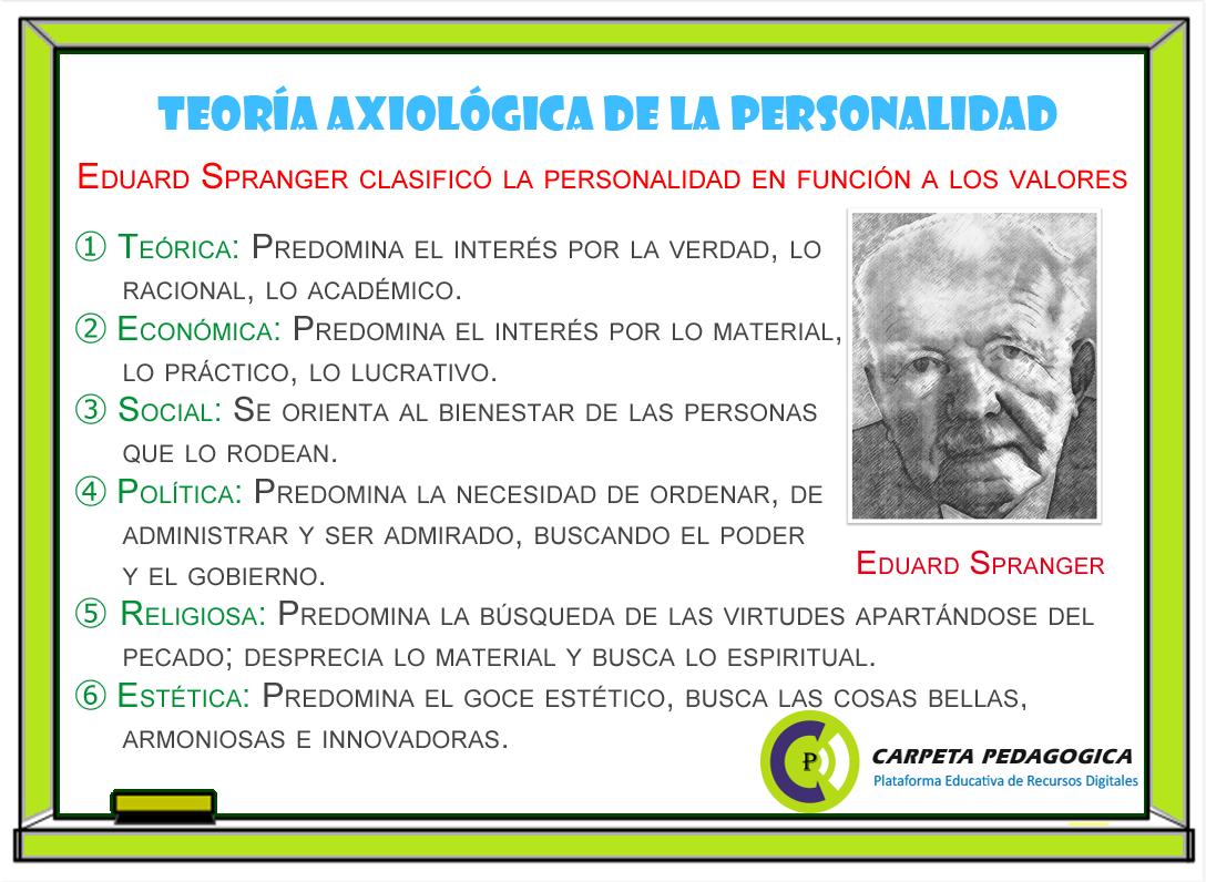 Teoría Axiológica de la Personalidad (E. Spranger) ~ Psicología ...