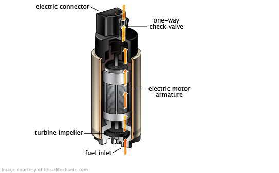 Fuel Pump Pumping Car Automobile Engineering Fuel