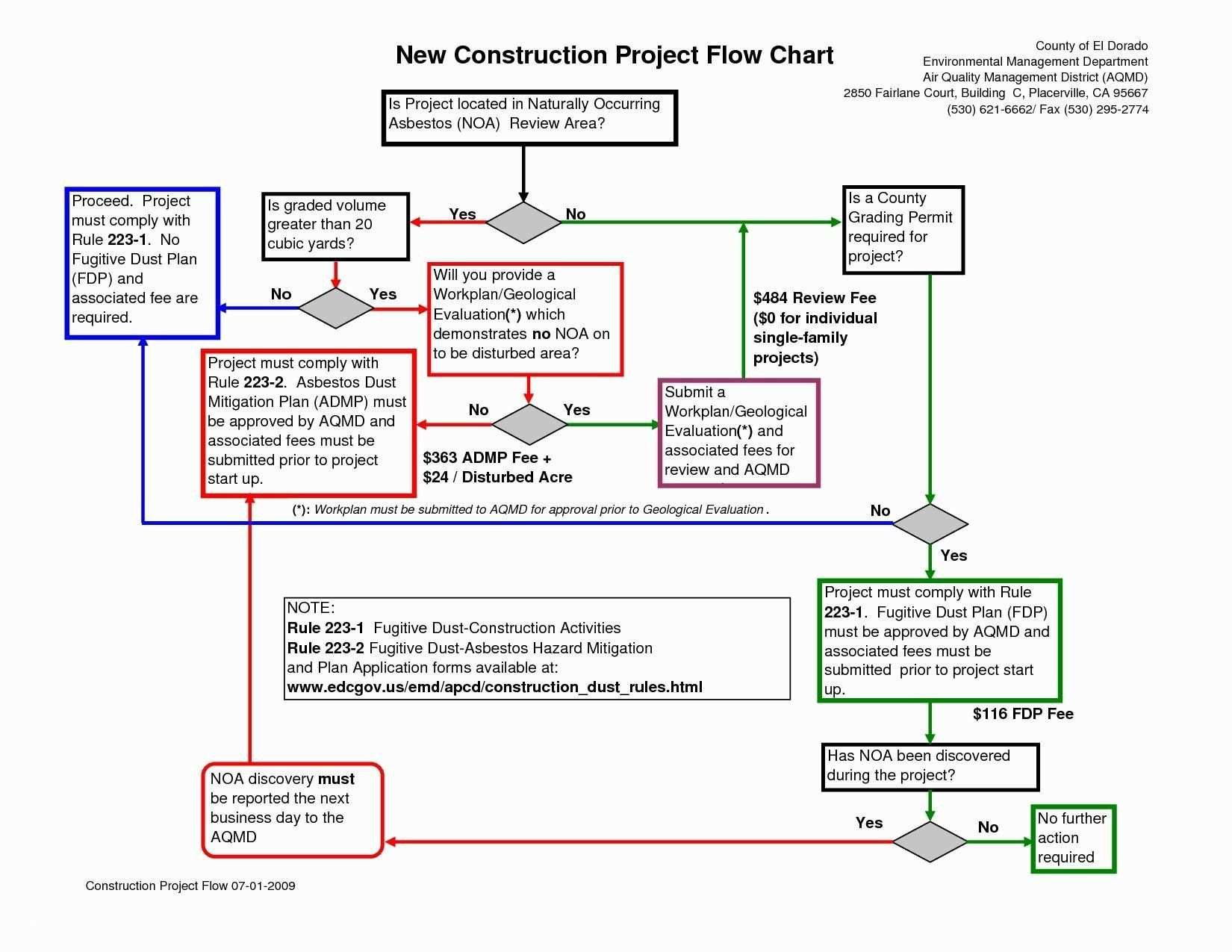 Science Fair Powerpoint Template Best Of Process Map Template