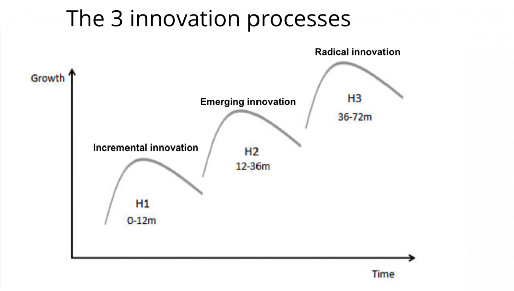 3 Innovation Processes For Every Company Dialogues Technology Agile Software Development Innovation Models Radical Innovation