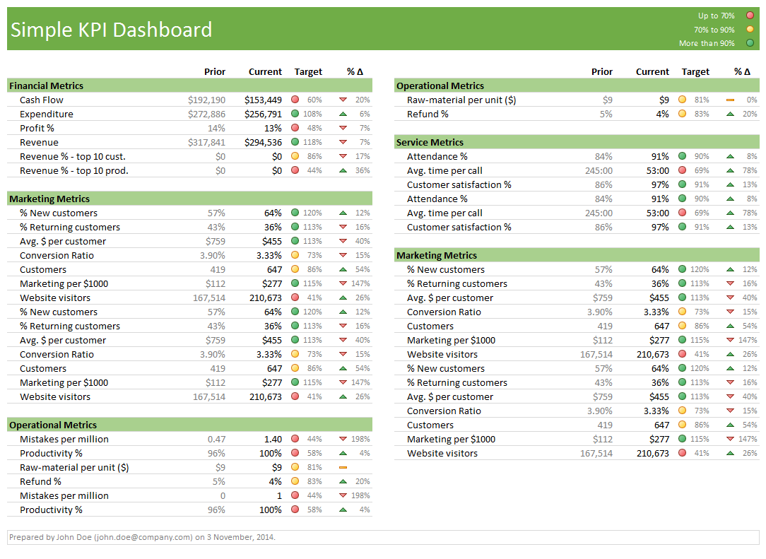 Simple KPI Dashboard - 2 Column Layout | Excel | Pinterest ...