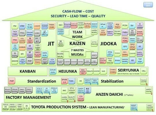 Toyota Production System Industrial Engineer Pinterest