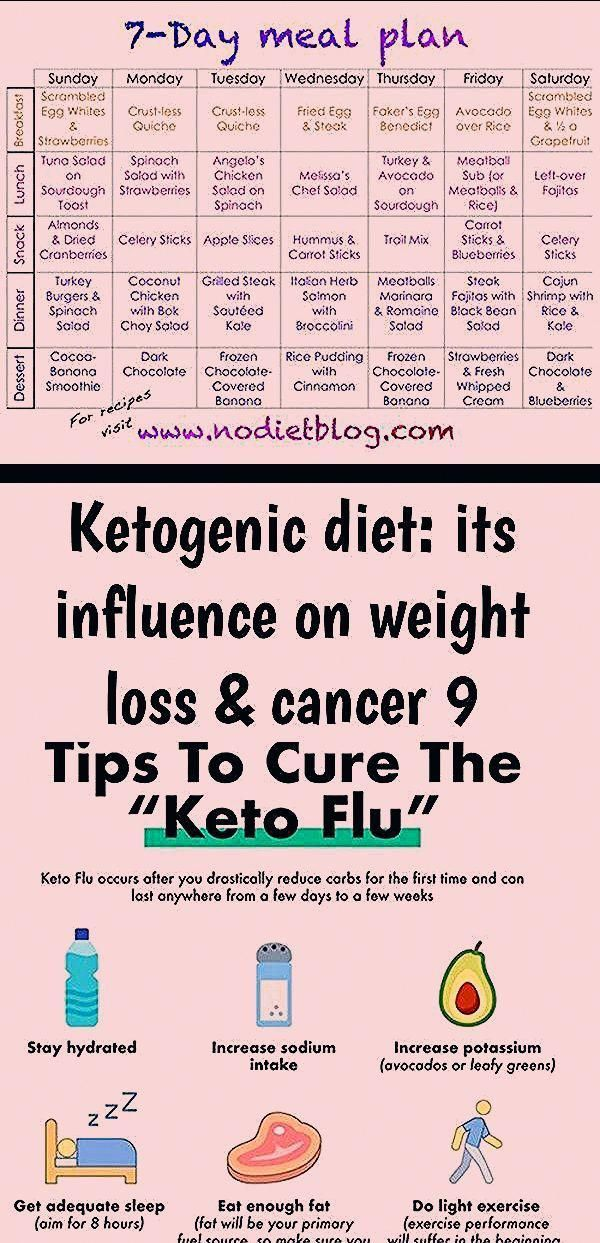 Tips For LowCarb Diet Beginners A Printable Week One KetoLow Carb 7 Day Meal Plan  Progress ketogenic dietketogenic diet for beginnersketogenic diet recipesketogenic diet...