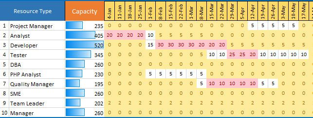 Resource Capacity Planning Template Excel Lovely Capacity Planning Template Excel Download Free Capacity Planning Project Management Templates Excel Templates
