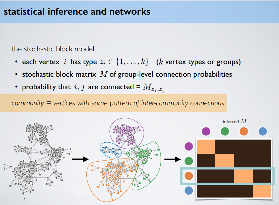 the stochastic block model | (Social) Network Analysis ...