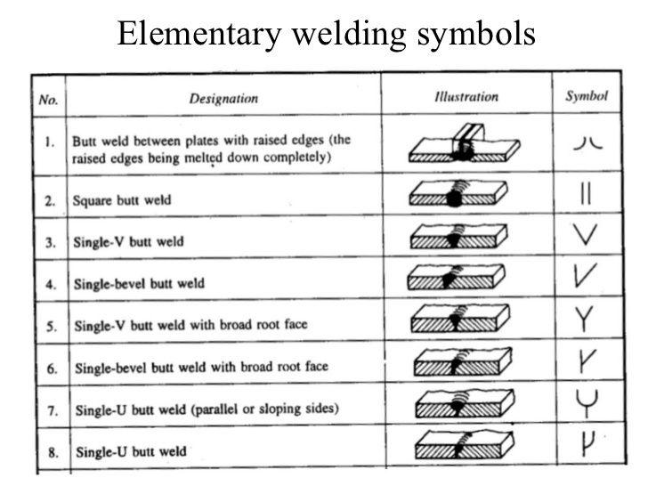 Weld symbol chart  do better with visuals also welding pinterest rh
