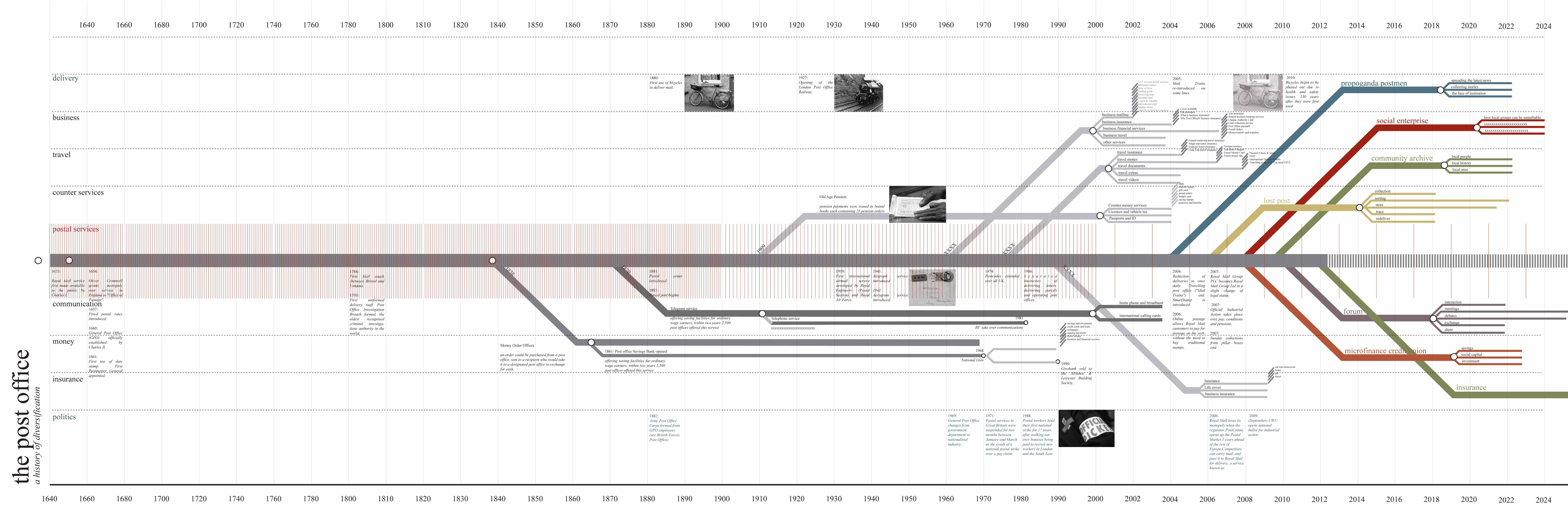 Post Office timeline - Sarah Ernst | Timelines | Pinterest | Post ...