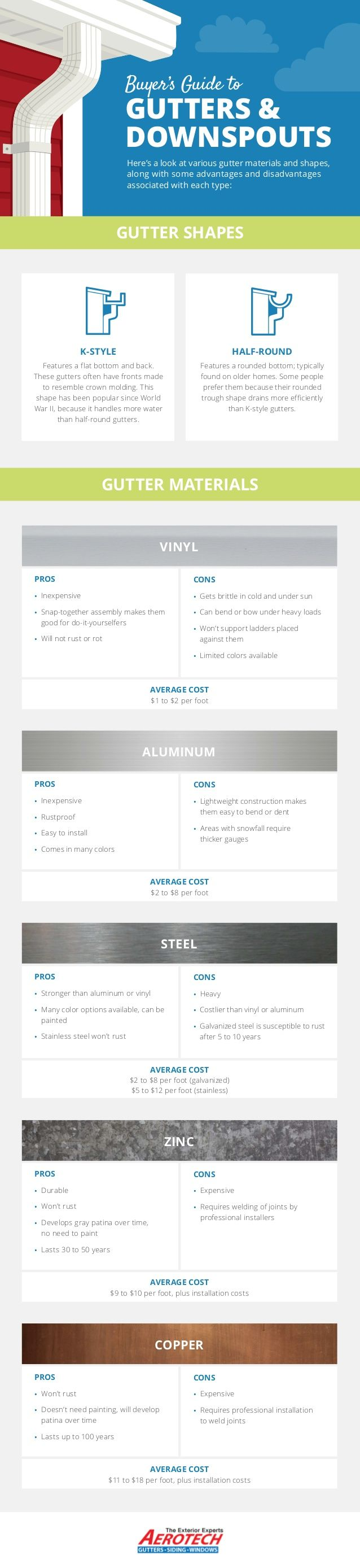 Pin By Sean Lintow Sr On Infographics Gutters Downspout Buyers Guide