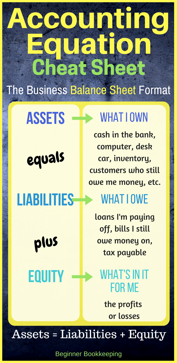 Accounting Equation Cheat Sheet Showing The Simple Balance Sheet