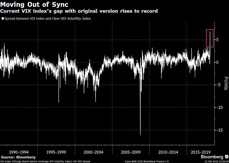 the vix   surge last week broke historical ties with index original version also feb rh pinterest