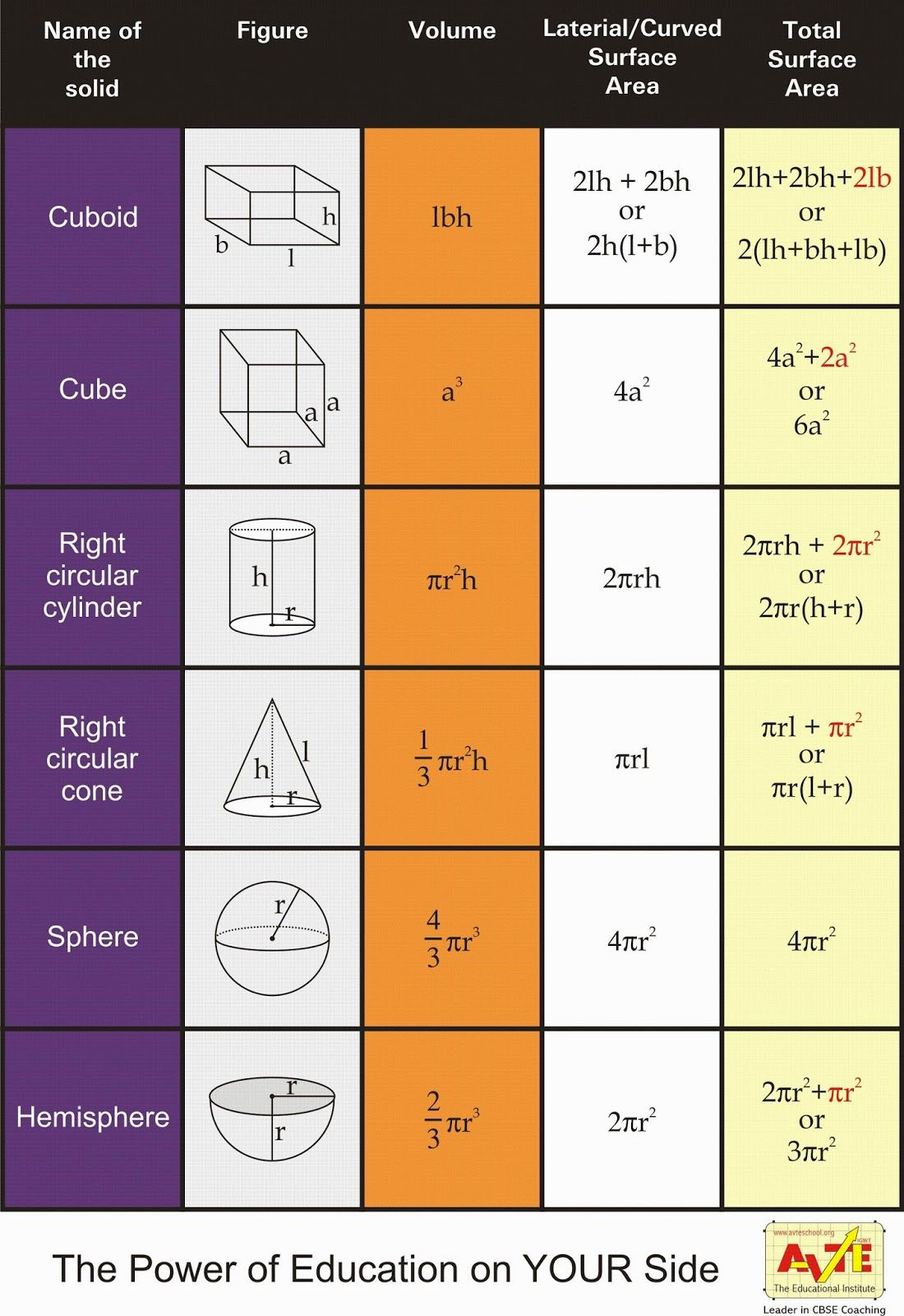 Maths4all Formulas Of Volume And Surface Area Of Solid Figures For Class Vi Vii Viii Ix X Xi
