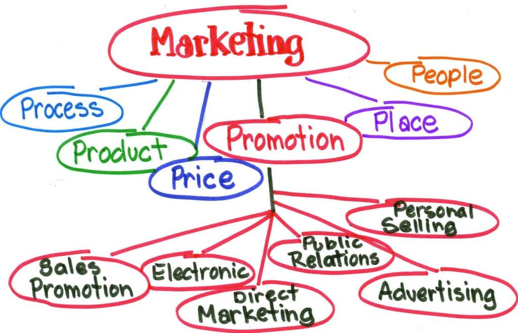 marketing definition according to philip kotler