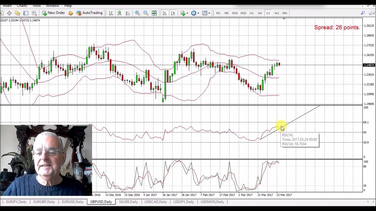 Forex Daily Chart Fundamental Technical Analysis 24th March