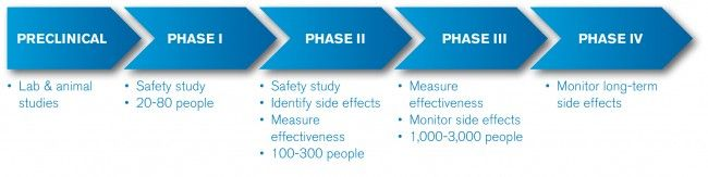 Phases of clinical trials | Cancer Research UK